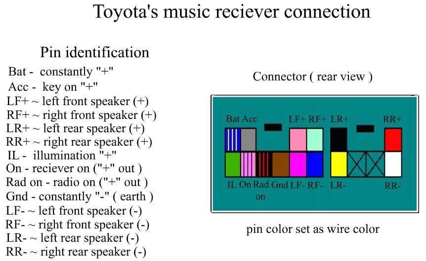 Инструкцию Toyota Corolla